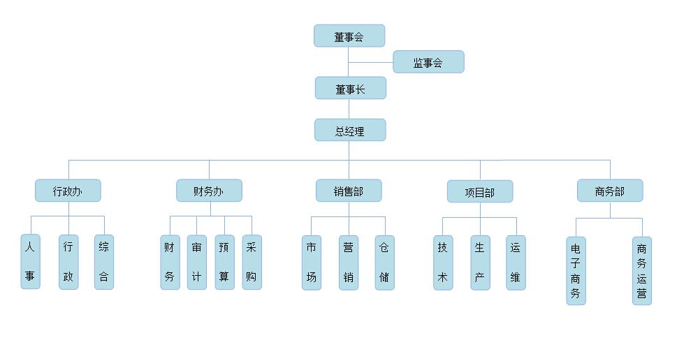 组织机构框架图
